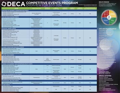 DECA high school competitive events
